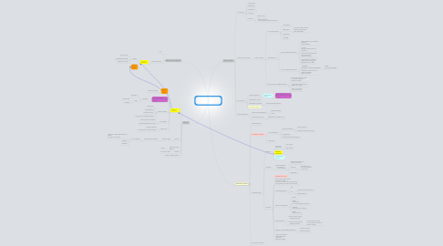 Mind Map: Research (Pragmatic and starting to be Academic) 07/03/13 v0.3.01