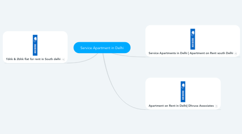Mind Map: Service Apartment in Delhi