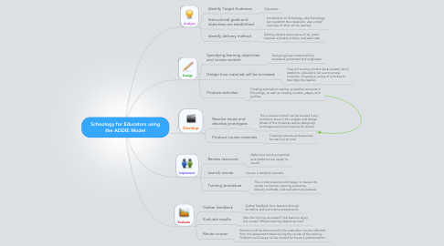 Mind Map: Schoology for Educators using the ADDIE Model