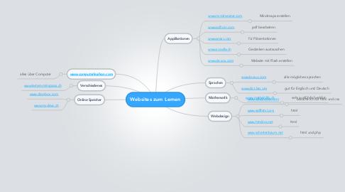 Mind Map: Websites zum Lernen