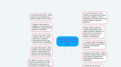 Mind Map: Linea del tiempo de la contabilidad : Michael Silva.