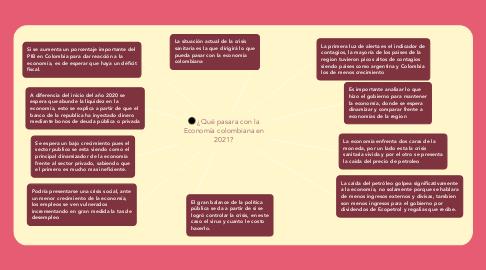 Mind Map: ¿Qué pasara con la Economía colombiana en 2021?