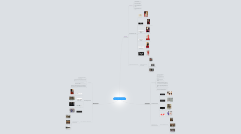 Mind Map: Tipos de Diseño de Moda