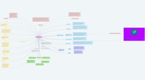 Mind Map: ECONOMIA SOLIDARIA