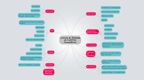 Mind Map: Controle de Qualidade da Indústria Farmacêutica