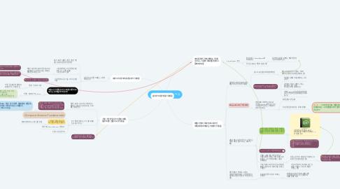 Mind Map: 개발자가 좌파가 많은 이유
