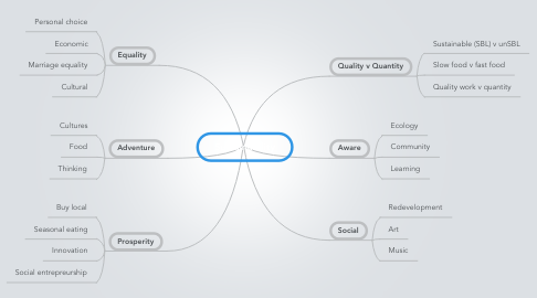 Mind Map: Sustainability
