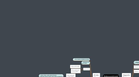Mind Map: Balanço patrimonial