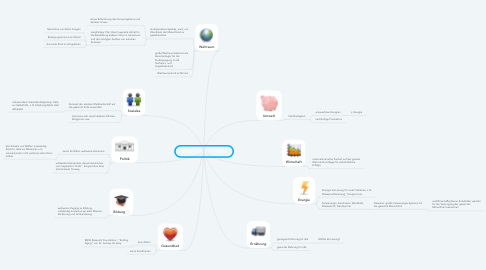 Mind Map: THE PERFECT WORLD