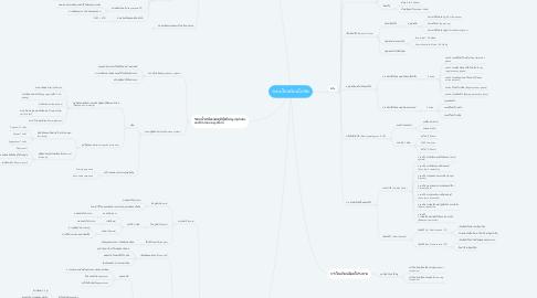 Mind Map: ระบบไหลเวียนโลหิต