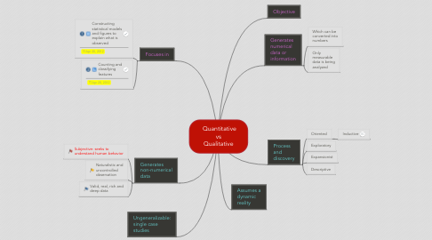 Mind Map: Quantitative vs Qualitative
