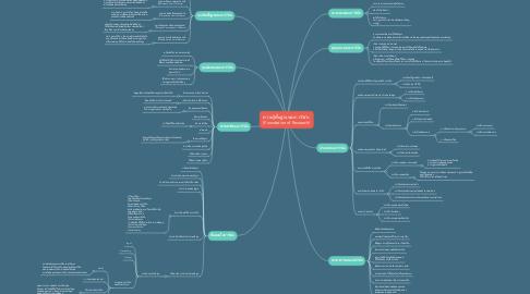 Mind Map: ความรู้พื้นฐานของการวิจัย  (Foundation of Research)