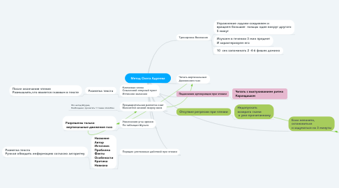 Mind Map: Метод Олега Адреева