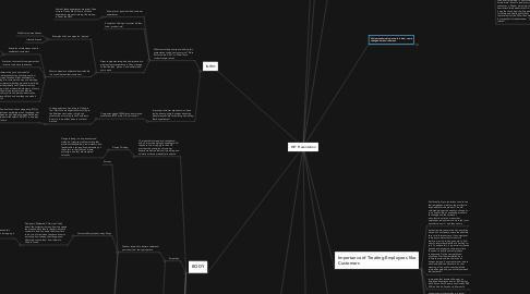 Mind Map: WIT Presentation