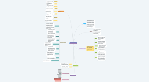 Mind Map: categorias gramaticales
