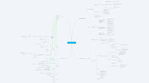 Mind Map: UrbanEducationsem2_20