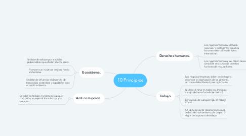 Mind Map: 10 Principios