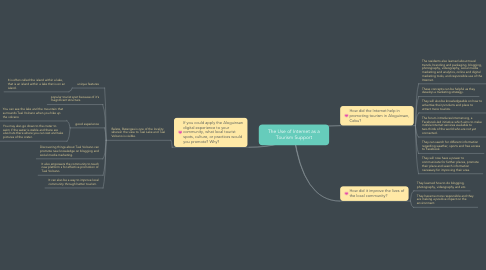 Mind Map: The Use of Internet as a Tourism Support