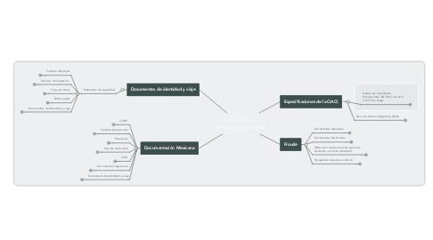 Mind Map: Detección de documentación falsa