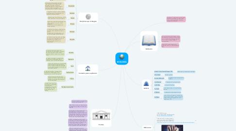 Mind Map: ECOLOGÍA