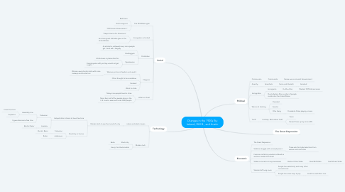 Mind Map: Changes in the 1920s By: Ireland, Will B., and Austin