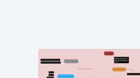 Mind Map: Estruturas da Terra