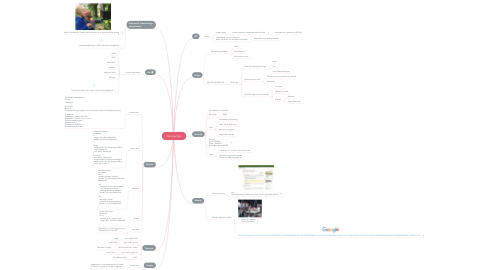 Mind Map: Dummy Site