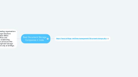 Mind Map: Best Document Storage Companies in India