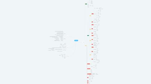 Mind Map: 企画部2020