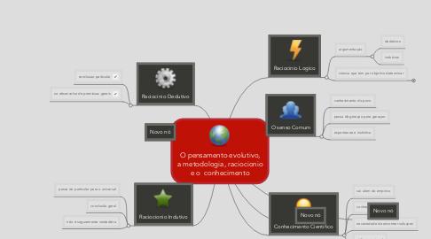Mind Map: O pensamento evolutivo,a metodologia, raciocionioe o  conhecimento