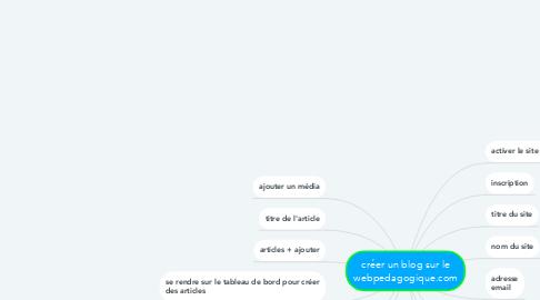 Mind Map: créer un blog sur le webpedagogique.com