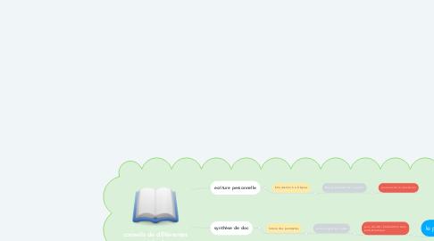 Mind Map: conseils de différentes méthodes