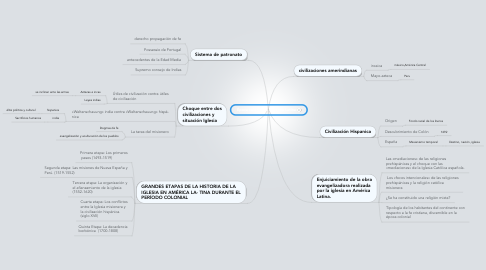Mind Map: Época colonial de América Latina