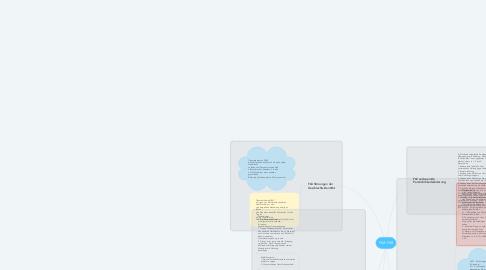 Mind Map: F62-F68