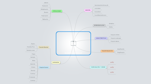 Mind Map: NUMEROS RACIONALES
