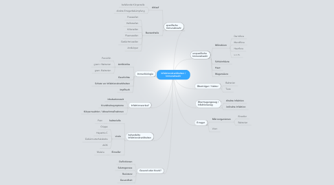 Mind Map: Infektionskrankheiten /Immunabwehr