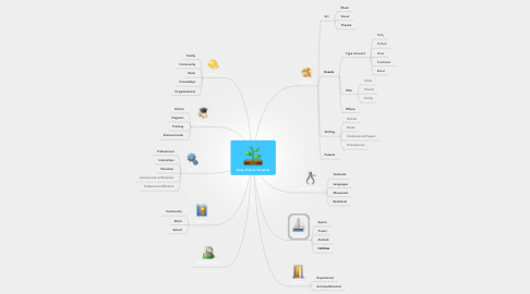 Mind Map: Body of Work Template