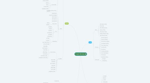Mind Map: Projeto Martinato
