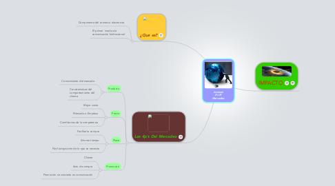 Mind Map: Internet En El Mercadeo