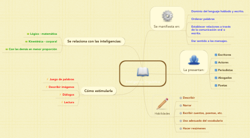 Mind Map: Inteligencia linguistíca