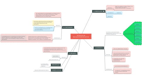 Mind Map: TECNICAS DE RECOLECCION DE DATOS