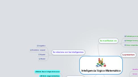 Mind Map: Inteligencia lógico-Matemático