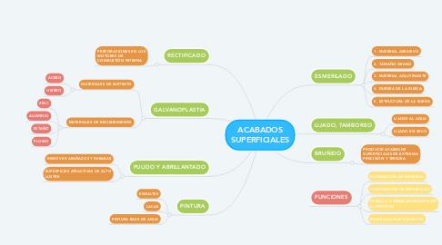 Mind Map: ACABADOS SUPERFICIALES