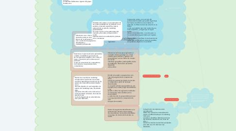 Mind Map: Planeación estratégica  de la compañía y del marketing