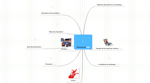 Mind Map: Marketing 4ps