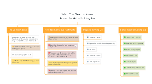 Mind Map: What You Need to Know About the Art of Letting Go