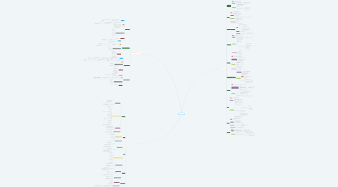 Mind Map: Pharmacologie