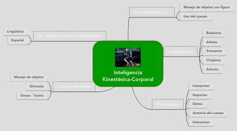 Mind Map: Inteligencia Kinestésica-Corporal