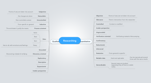 Mind Map: Researching