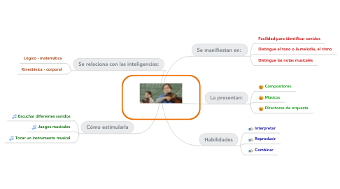 Mind Map: Inteligencia Musical